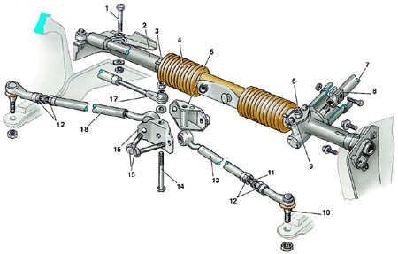 9.4 Механизм рулевого управления