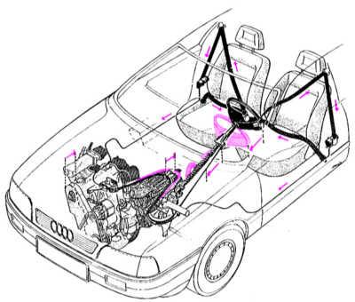 1.8 Пассивная безопасность Audi 80