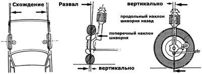 10.10 Регулировка углов установки колес