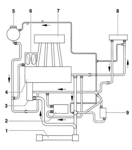 5.1 Система охлаждения двигателя