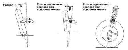 12.6.5 Углы установки передних колес
