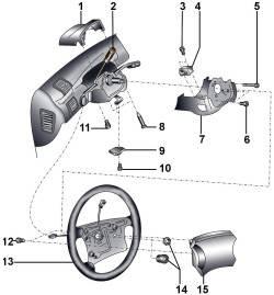 20.2 Рулевое колесо с подушкой безопасности