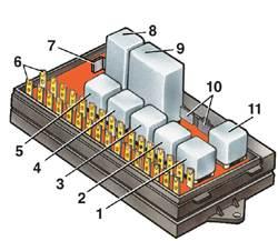 11.2 Блок предохранителей и реле