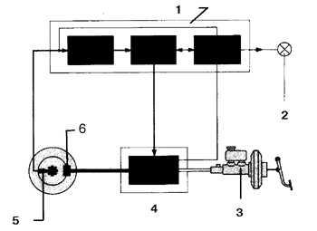10.3 Антиблокировочная система (ABS)