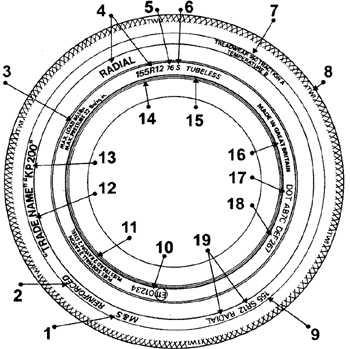 14.42 Схема маркировки автомобильной шины