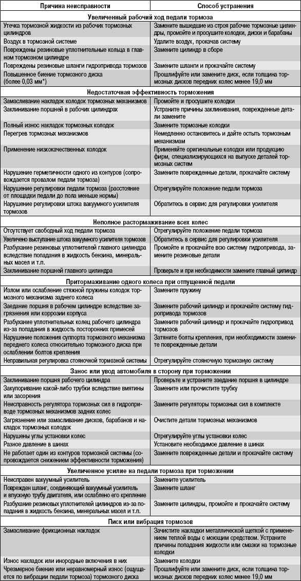 9.2 Возможные неисправности тормозной системы, их причины и способы устранения