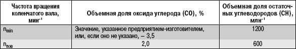 16.3 Изменения к государственным стандартам, регламентирующим предельно допустимое содержание вредных веществ в отработавших газах автотранспортных средств