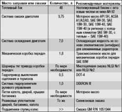18.4 Приложение 4. Рекомендуемые горюче-смазочные материалы и эксплуатационные жидкости