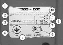 1.2 Паспортные данные