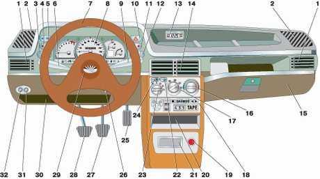 1.0 Панель приборов и органы управления