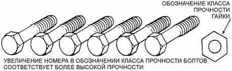 2.6 Моменты затяжки резьбовых соединений