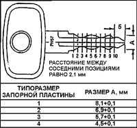 19.2 Идентификация и использование ключей