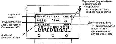21.4 Идентификационная табличка ЭБУ