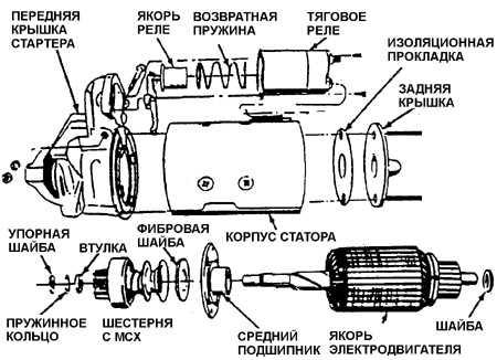 7.12 Ремонт узлов стартера 5МТ и 10МТ
