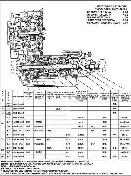 12.3 Общее описание трансмиссии