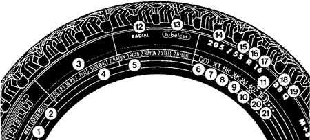 14.16 Обозначения колесных дисков и шин