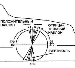 14.11 Углы установки колес автомобиля