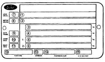 1.7 Идентификация автомобиля