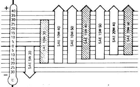 4.0 Система смазки Ford Escort