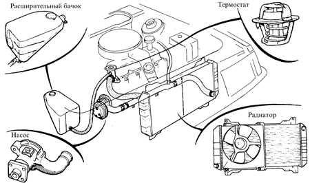 ford escort система отопления