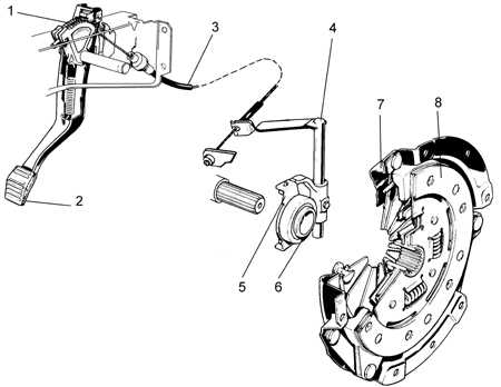 Привод управления сцеплением 1