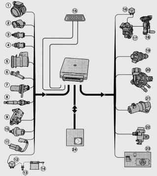 9.2 Основные системы и элементы впрыска топлива EEC-V