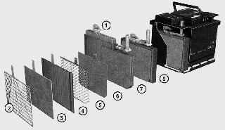16.2 Аккумуляторная батарея и стартер