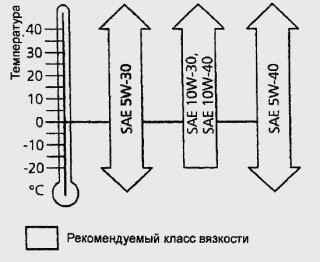 6.3 Моторное масло