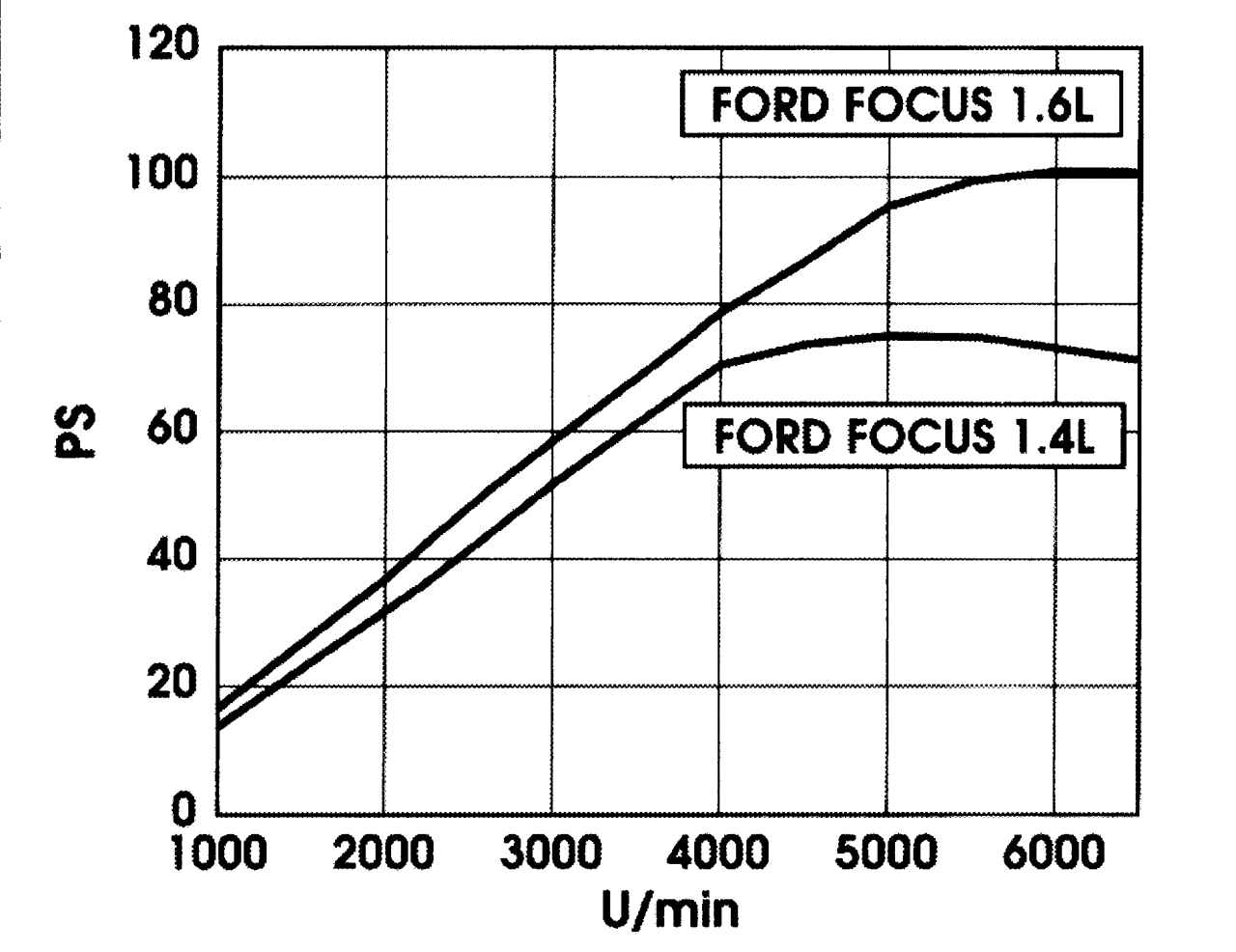 Тюнинг двигателей форд фокус 2