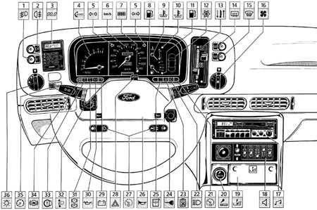 1.3 Панель приборов и комбинация приборов