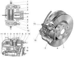 9.7 Тормозные механизмы передних колес