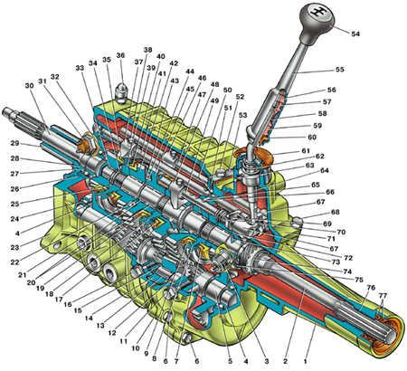 3.3.1 Пятиступенчатая коробка передач ГАЗ 3110
