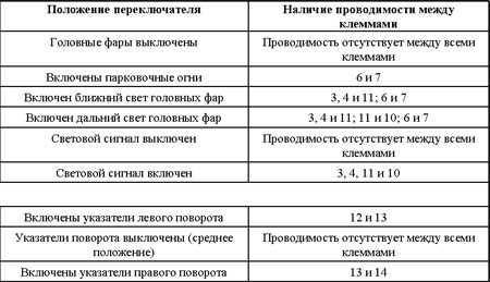 12.6 Проверка исправности функционирования и замена подрулевых переключателей