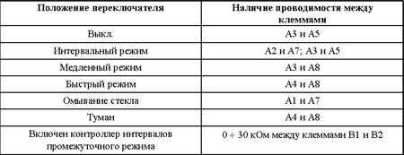 12.7 Проверка исправности функционирования и замена выключателя зажигания