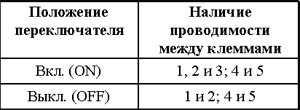 12.8 Проверка исправности функционирования и замена выключателей панели
