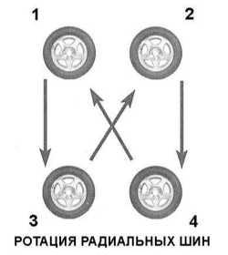 2.15  Ротация колес