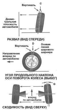 10.22 Углы установки колес