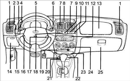 1.17 Панель приборов и контрольно измерительныеприборы