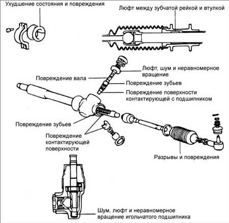 12.3 Рулевая передача без усилителярулевого управления Hyundai Accent