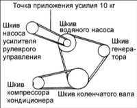 12.13 Проверка натяжения ремня привода насоса усилителя рулевого управления
