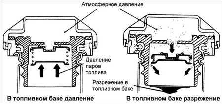 5.7 Крышка топливноналивной горловины