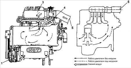 5.2 Система вентиляции картера (PCV)