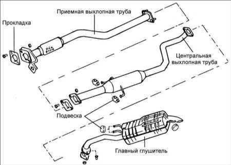 1.25 Система выпуска отработавших газов