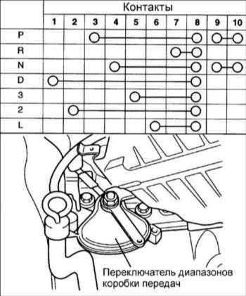 12.4 Проверка проводимости переключателя диапазонов коробки передач (F4A42)