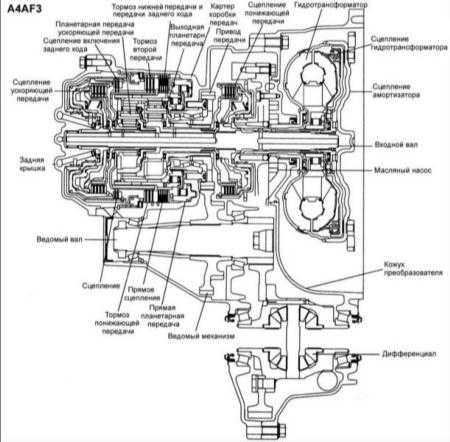12.26 Снятие и установка коробки передач F4A42
