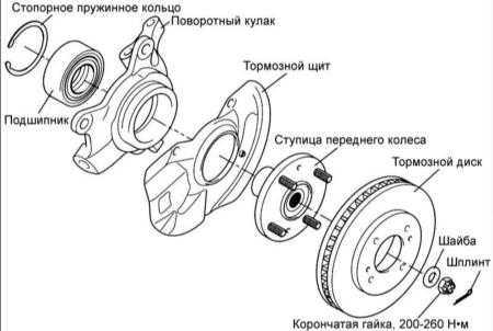 13.5 Поворотный кулак и ступица переднего колеса