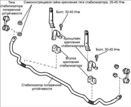 14.4 Передний стабилизатор поперечной устойчивости