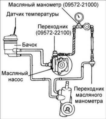 15.11 Проверка давления жидкости в гидравлической системе