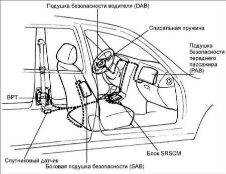 19.32 Подушки безопасности (SRS)