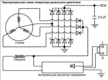 19.8 Генератор дизельного двигателя